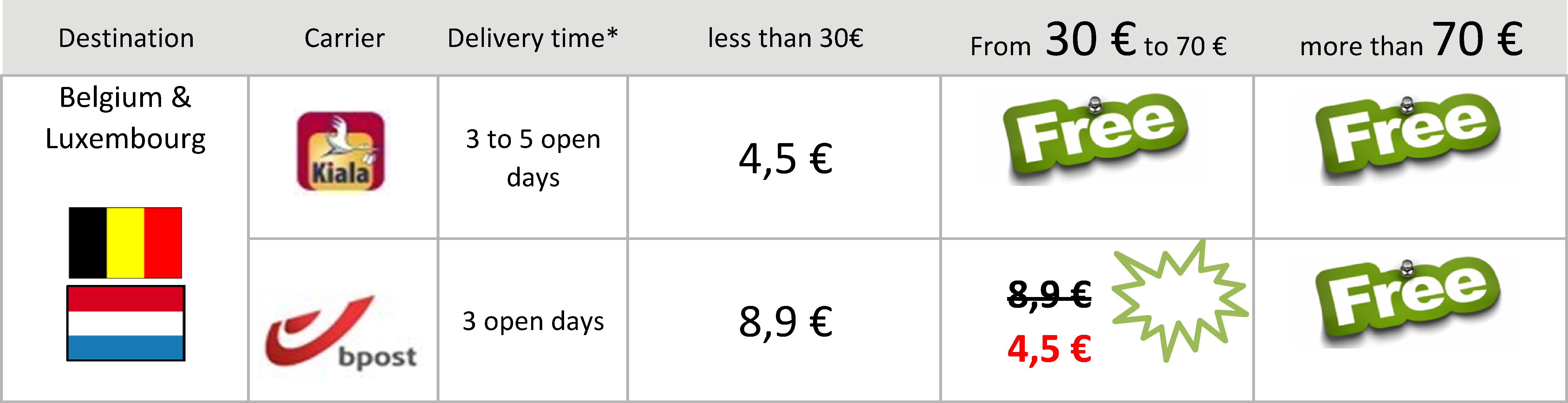 Delivery Fees in belgium